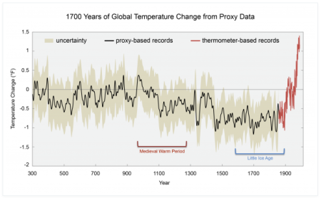 1700 years of climate