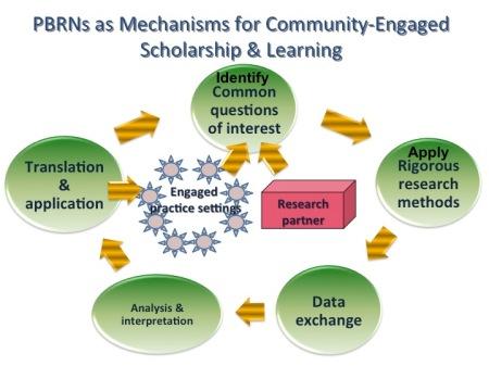 Community Engaged
