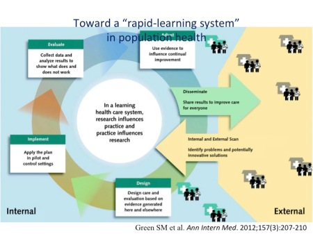 Rapid Learning System
